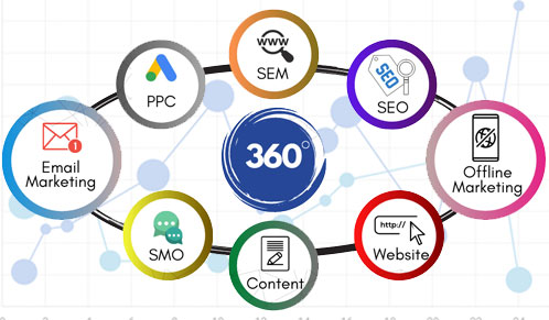 360° Marketing Banner
